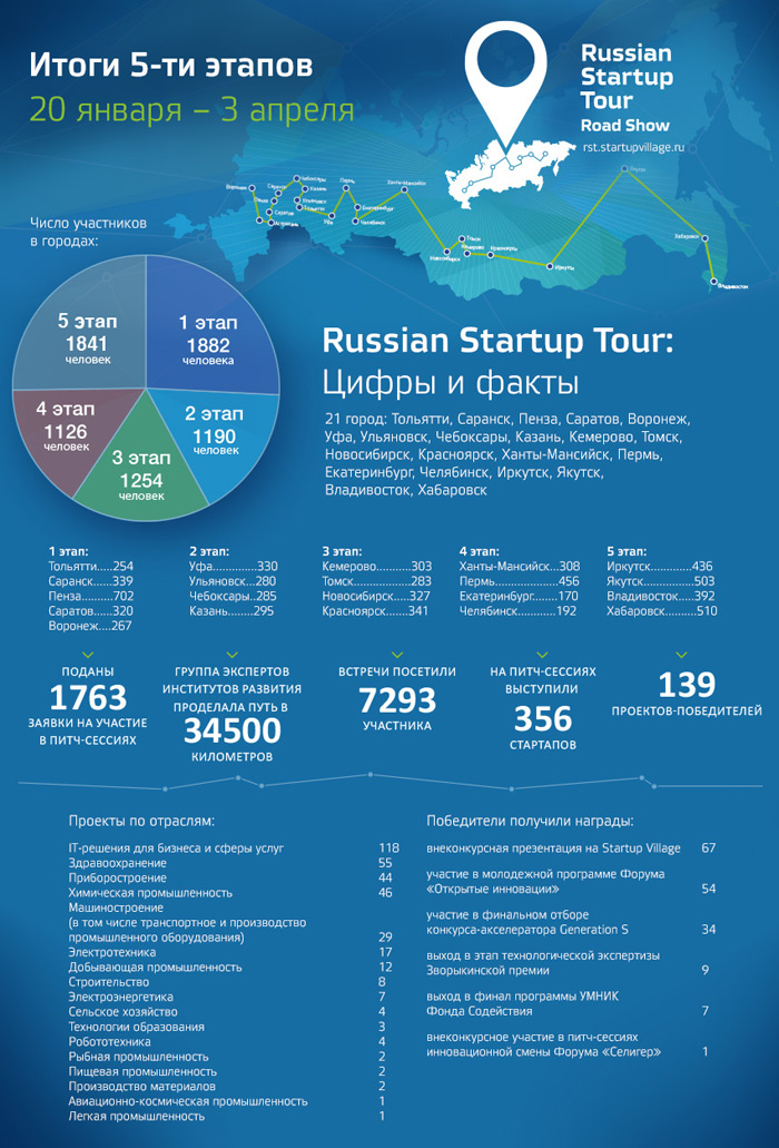 Russian Startup Tour