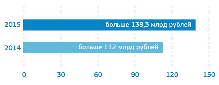 Рост стоимости инвестиционного портфеля РОСНАНО