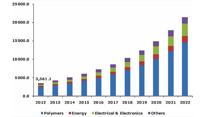 Оценка мирового рынка углеродных нанотрубок 2012-2022 (тонн).