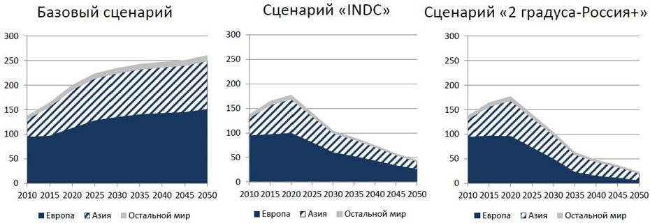 Российский экспорт угля (млн т)