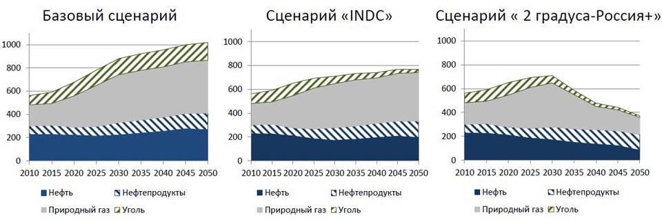Российский экспорт энергоносителей (млн т н. э.)