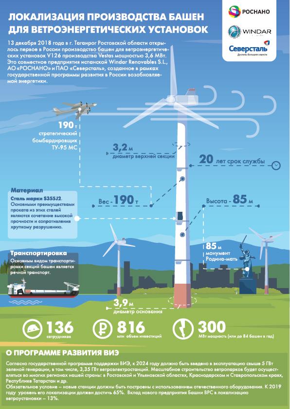 Windar Renovables, РОСНАНО и Северсталь открыли первое в России производство башен ветроустановок